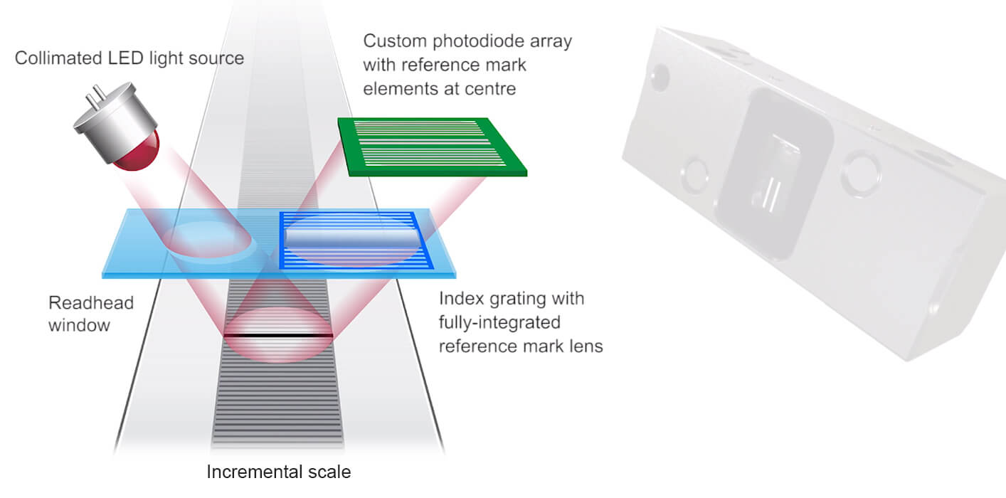 View of how an optical encoder works