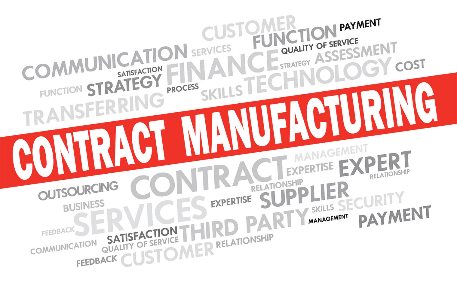Word Cloud representing Contract Manufacturing
