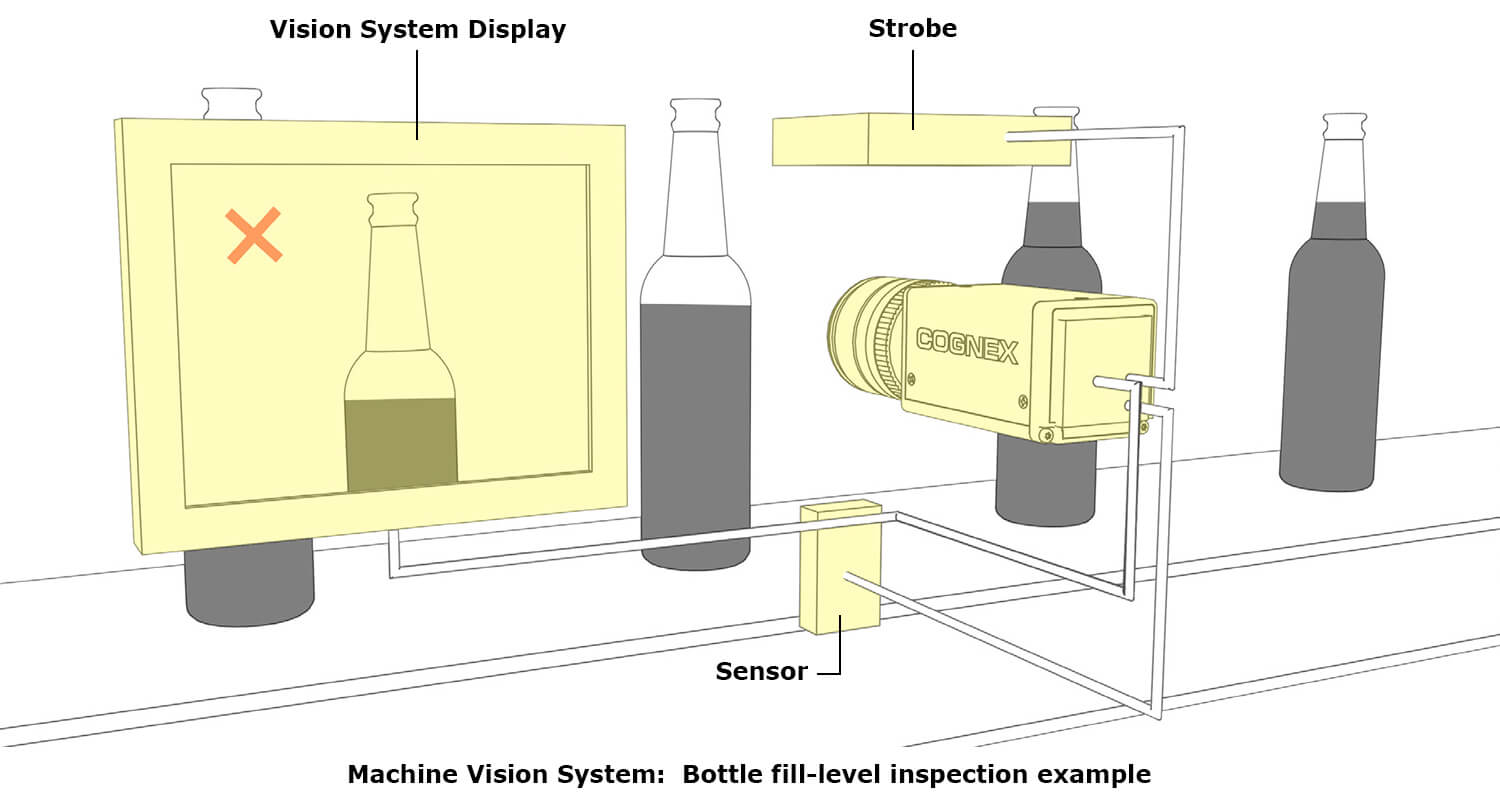 Illustration of a bottle fill-level inspection system as an example of a machine vision system