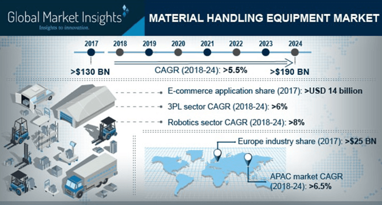 Infographic representing increase in the material handling equipment market