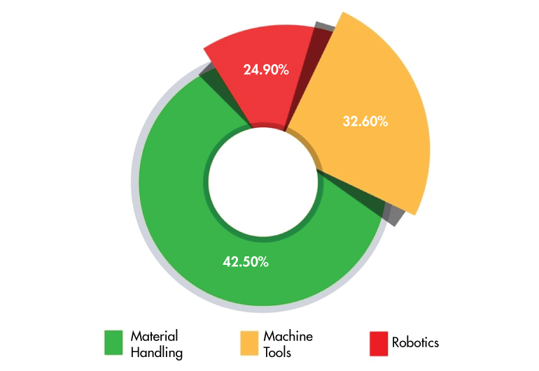 Graph showing market share in the motion control industry, with material handling at 42.5%, machine tools at 32.6%, and robotics at 24.9%