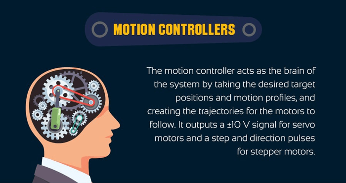Motion Controllers: The motion controller acts as the brain of the system by taking the desired target positions and motion profiles, and creating the trajectories for the motors to follow. It outputs a ±10 V signal for servo motors and a step and direction pulses for stepper motors.